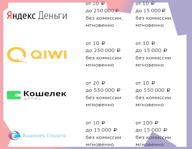 Вывод средств из БК 888.ру