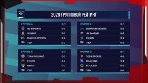 Результаты жеребьёвки чемпионата мира по League of Legends